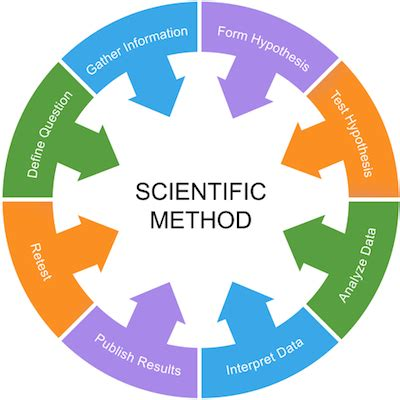 How to write a scientific method report